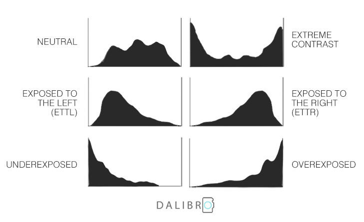 Six types of typical histogram shapes.